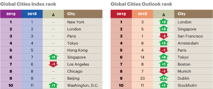 fg 2019 top global cities report