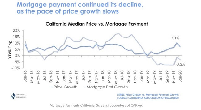 2020 California mortgage payment decline graph