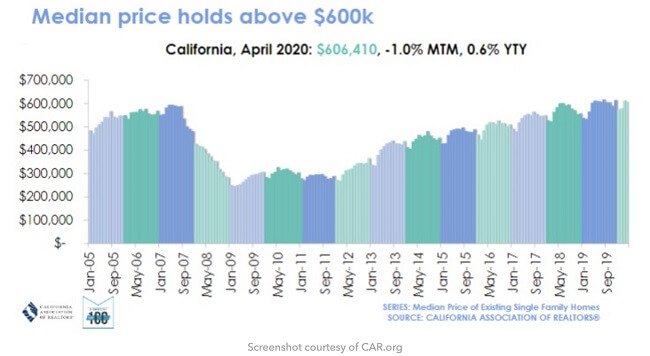 Graph showing California's median house price