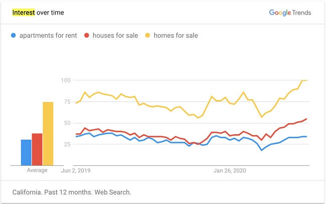 Google Trends graph for Hollywood Hills homes
